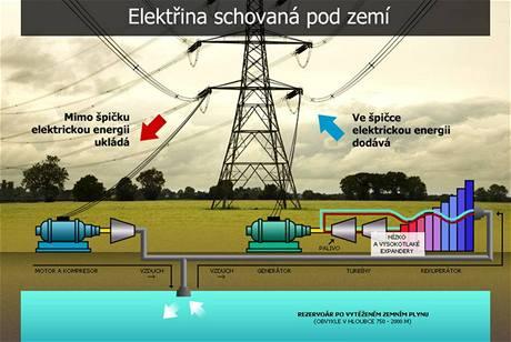 ČEZ chce skladovat elektrickou energii pod zemí