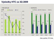 Finanční výsledky HTC