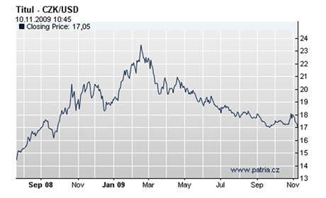 Vývoj koruny k americkému dolaru. Předvánoční nákupy z USA jsou výhodnější než loni.
