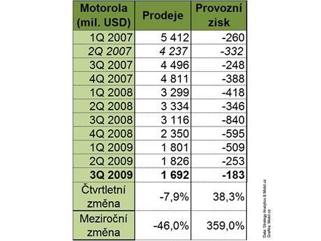 Finanční výsledky Motoroly za 3Q 2009