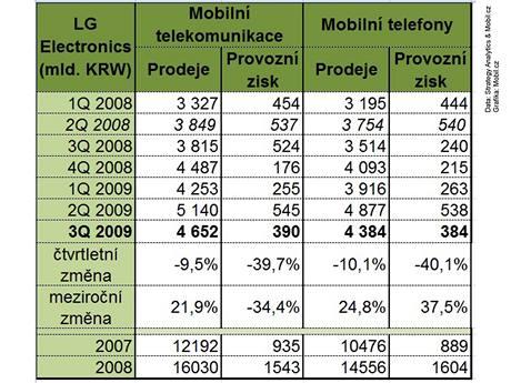 Finanční výsledky LG za 3Q 2009