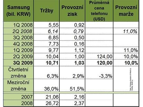 Finanční výsledky Samsung za 3Q 2009