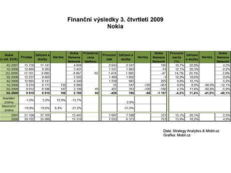 Finanční výsledky Nokie za 3Q 2009