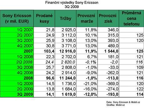 Finanční výsledky Sony Ericsson za 3Q 2009