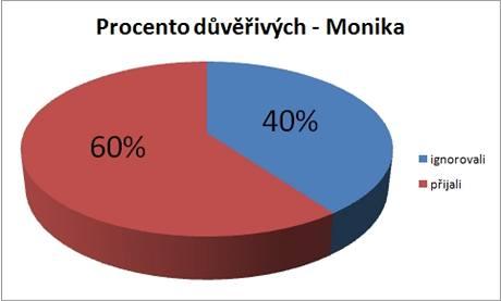 Žádost falešné Moniky o přátelství přijalo 60 procent náhodně vybraných uživatelů Facebooku