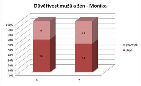 Nebyl velký rozdíl mezi muži a ženami, s Monikou se chtěli přátelit všichni