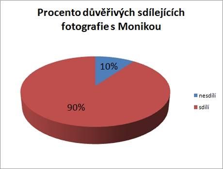 Fotografie sdílí s Monikou téměř všichni, málokdo přístup k fotografiím blokuje