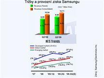 Tržby a provozní zisk Samsungu