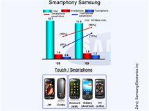 Smartphony Samsungu