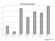 Finanční výsledky Apple za 3Q 2009
