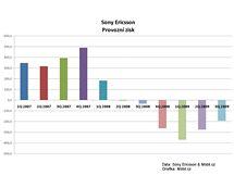 Finanční výsledky Sony Ericssonu za 3Q 2009