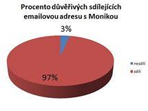 E-mail sdílejí prakticky všichni (1 osoba = cca 3%)