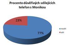 Telefon nedává na Facebook každý - první dobrá zpráva tohoto průzkumu