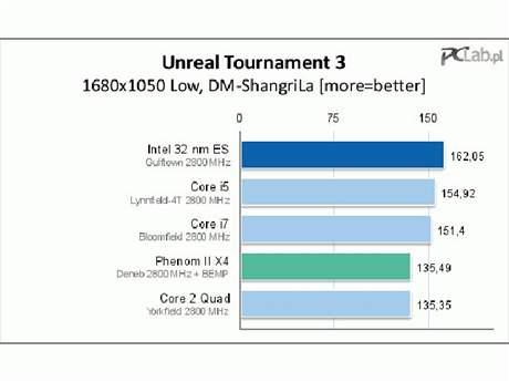 Testování Core i9