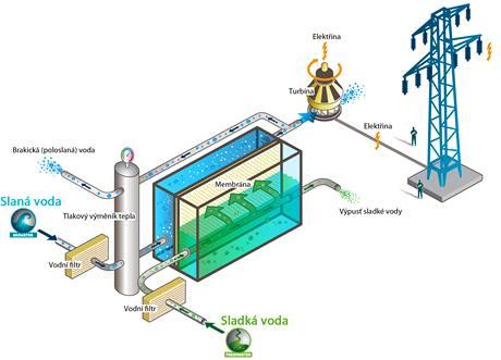 Jak funguje osmotická elektrárna.