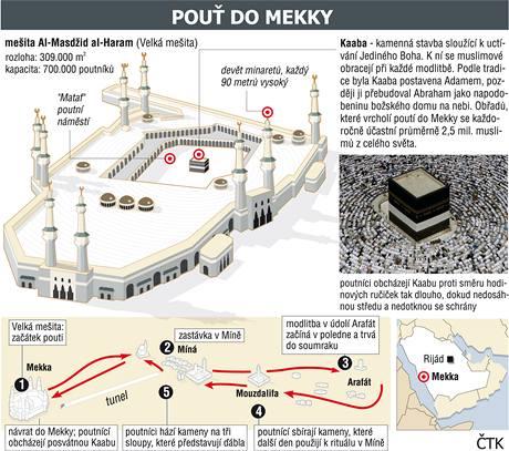 Pouť do Mekky