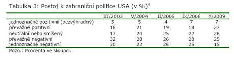 Názor Čechů na zahraniční politiku USA - tabulka