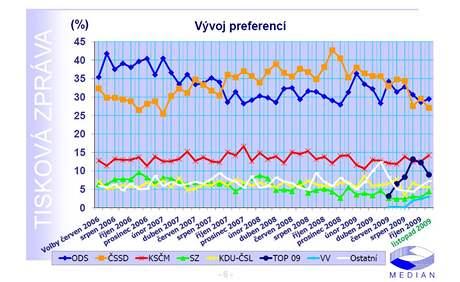 Volební model - vývoj od voleb v roce 2006