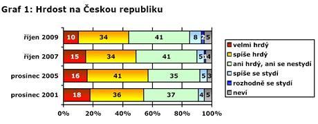 Hrdost na Českou republiku.