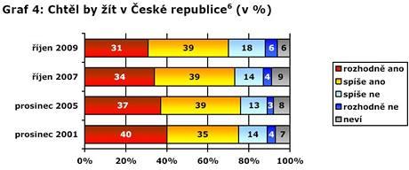 Chtěl byste žít v České republice?
