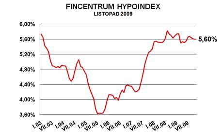 graf hypoindex listopad 2009
