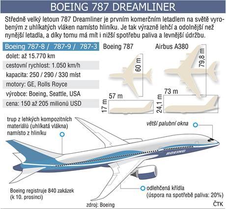 Infografika - Dreamliner