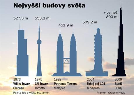 Nejvyšší budovy světa