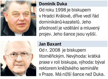 Dominik Duka versus Jan Baxant