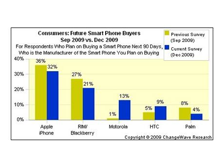 Zájem o chytré telefony v USA
