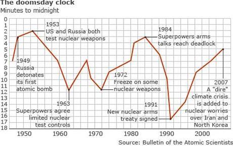 Graf posunu Hodin apokalypsy zveřejněný v Bulletinu atomových vědců