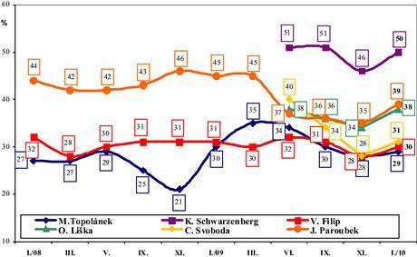 Graf vývoje popularity lídrů, STEM leden 2010