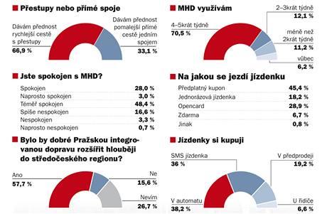 Osmdesát procent oslovených je s pražskou hromadnou dopravou spokojeno, zjistil průzkum Ropidu.