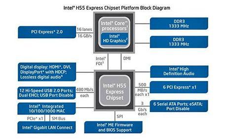Blokové schéma nových procesorů i3 / i5 a chipsetu H55
