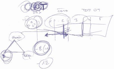 """Langrův náčrtek záchrany ODS: nahoře časová osa do voleb, vlevo trojúhelník s hodnotami demokracie, otevřenost a bezpečnost. """"-8"""" je aktuální ztráta na ČSSD."""
