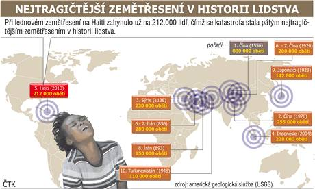 Netragičtější zemětřesení v historii lidstva.