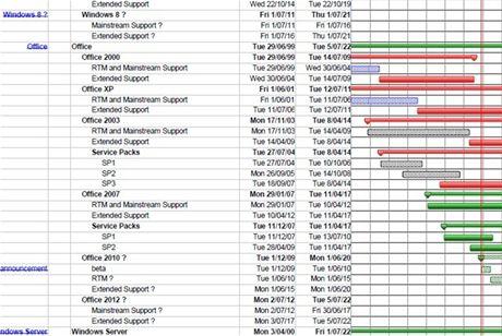 První informace o datech vydání nových produktů Microsoftu