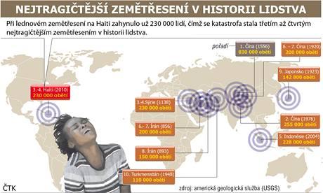 Nejtragičtější zemětřesení v historii lidstva.