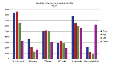 Graf: Spotřeba paliv a skrytá energie materiálu v životním cyklu nápojových obalů