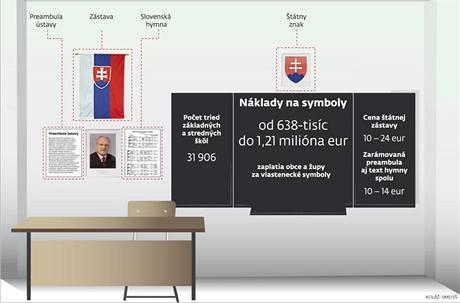 Jak to může vypadat ve třídách slovenských státních škol od 1. dubna 2010
