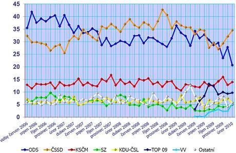 Vývoj volebního modelu podle agentury Median
