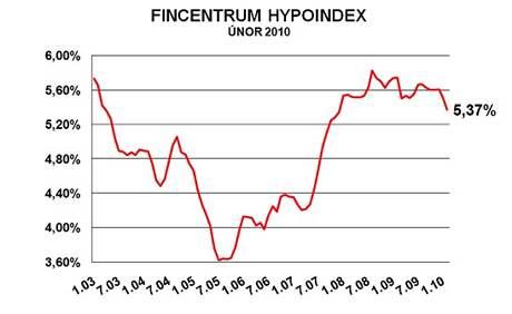 graf hypoindex únor 2010