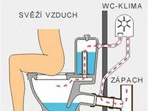 Schema zapojení WC-Klima