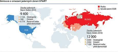 Smlouva o omezení jaderných zbraní START