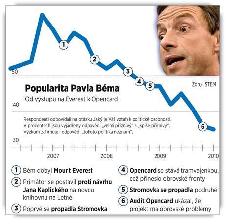 Křivka popularity pražského primátora Pavla Béma.