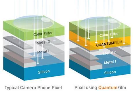 Rozdíl mezi klasickým snímačem a technologií QuantumFilm