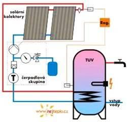Solární sestava