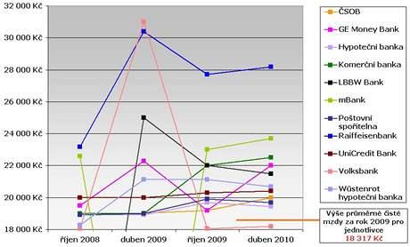 graf příjem pro hypotéku