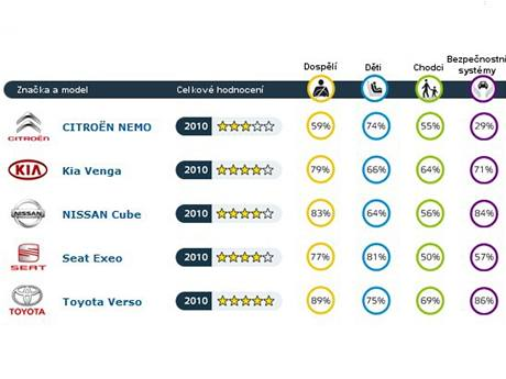 Výsledky crashtestů Euro NCAP z března 2010