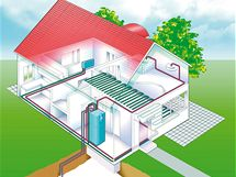 Používání tepelného čerpadla je výhodné v kombinaci s nízkoteplotním vytápěcím systémem, zejména podlahovým vytápěním