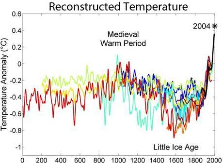 Vývoj teploty na Zemi v uplynulých dvou tisících letech